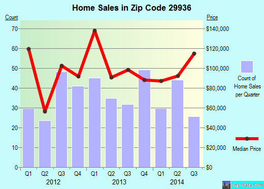 Zip code 29936 (RIDGELAND, South Carolina) real estate house value trends