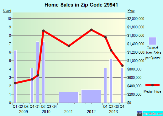 Zip code 29941 (Beaufort, South Carolina) real estate house value trends