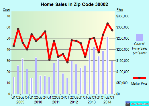Zip code 30002 (Avondale Estates, GA) real estate house value trends