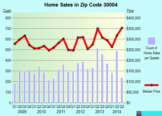 Zip code 30004 (ALPHARETTA, Georgia) real estate house value trends