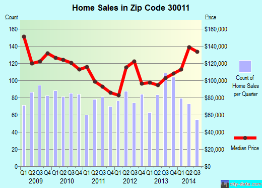 Zip code 30011 (Auburn, Georgia) real estate house value trends