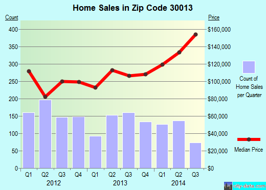 Zip code 30013 (Conyers, Georgia) real estate house value trends