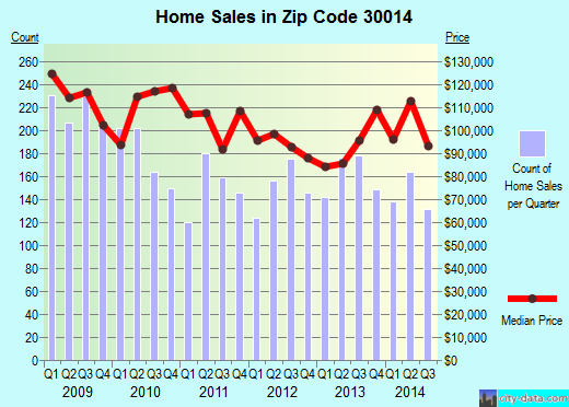 Zip code 30014 (COVINGTON, Georgia) real estate house value trends