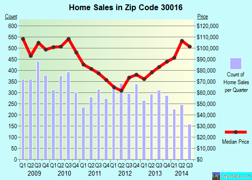 Zip code 30016 (Porterdale, Georgia) real estate house value trends