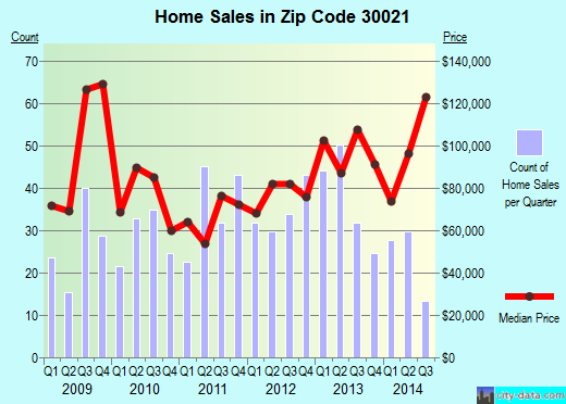 Zip code 30021 (Clarkston, Georgia) real estate house value trends