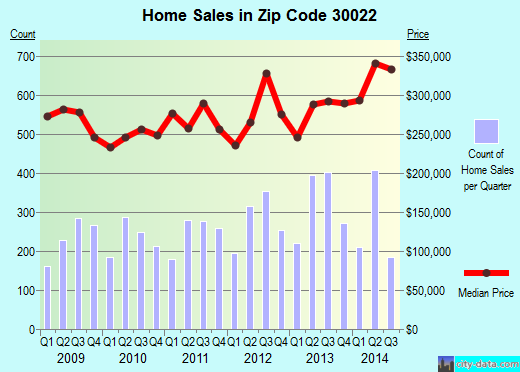 Zip code 30022 (Johns Creek, Georgia) real estate house value trends