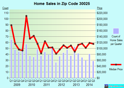 Zip code 30025 (Social Circle, Georgia) real estate house value trends
