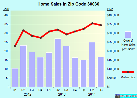 Zip code 30030 (Decatur, GA) real estate house value trends