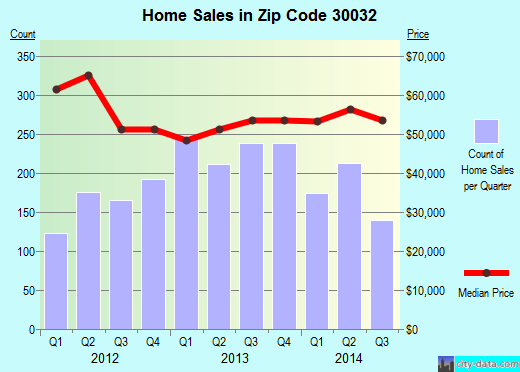 Zip code 30032 (Candler-McAfee, Georgia) real estate house value trends