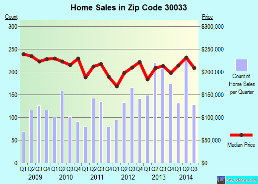 Zip code 30033 (Decatur, GA) real estate house value trends