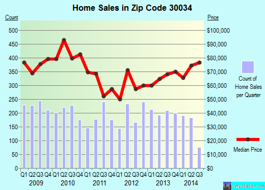 Zip code 30034 (Panthersville, Georgia) real estate house value trends
