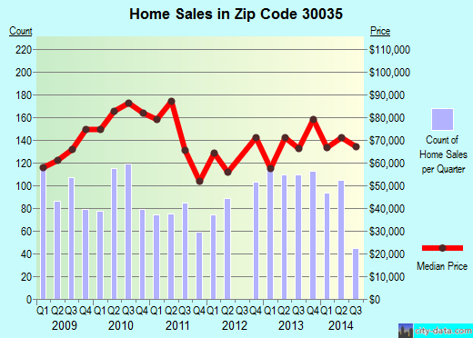 Zip code 30035 (Decatur, GA) real estate house value trends