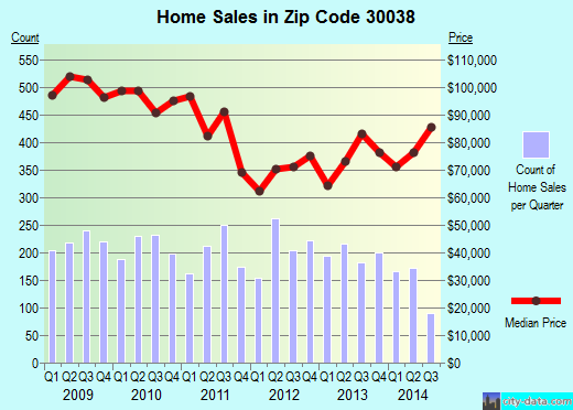 Zip code 30038 (Lithonia, GA) real estate house value trends