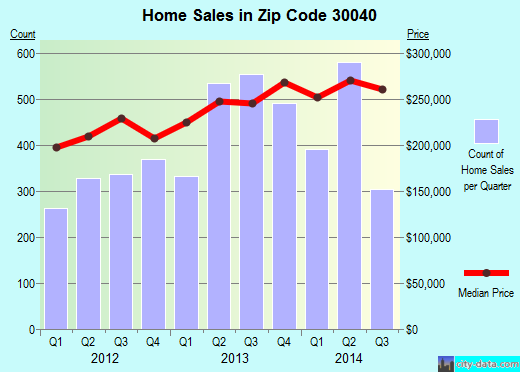 Zip code 30040 (Cumming, Georgia) real estate house value trends
