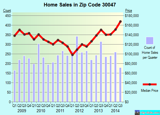 Zip code 30047 (LILBURN, Georgia) real estate house value trends