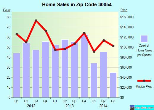 Zip code 30054 (Oxford, Georgia) real estate house value trends