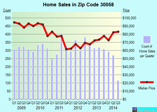 Zip code 30058 (Lithonia, GA) real estate house value trends