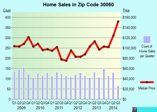 Zip code 30060 (Marietta, Georgia) real estate house value trends
