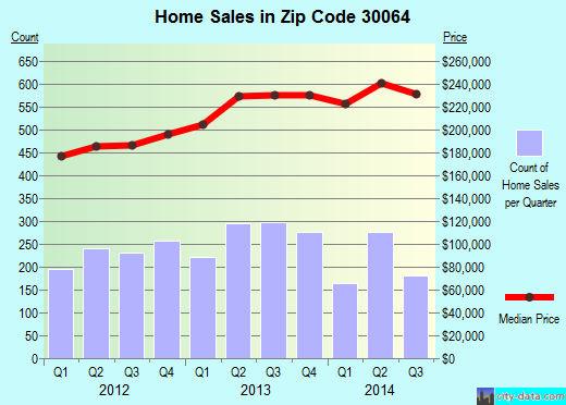 Zip code 30064 (Marietta, Georgia) real estate house value trends