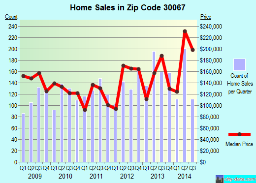 Zip code 30067 (MARIETTA, Georgia) real estate house value trends