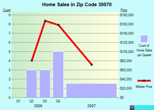 Zip code 30070 (Porterdale, Georgia) real estate house value trends
