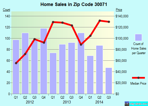 Zip code 30071 (Norcross, Georgia) real estate house value trends