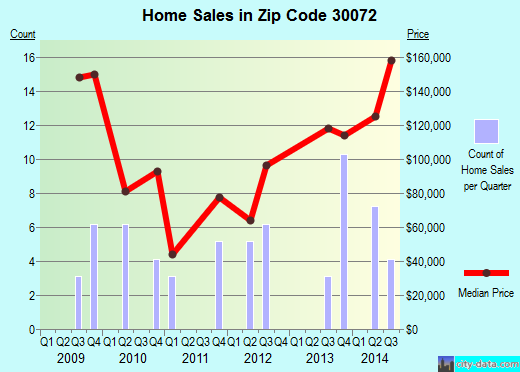Zip code 30072 (Pine Lake, GA) real estate house value trends