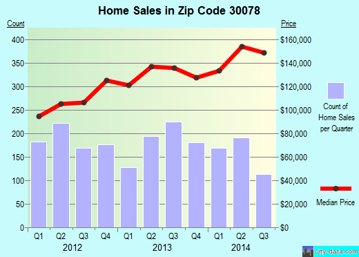 Zip code 30078 (Snellville, Georgia) real estate house value trends
