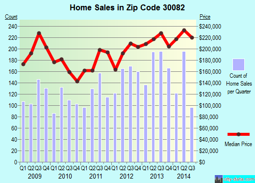 Zip code 30082 (Smyrna, Georgia) real estate house value trends