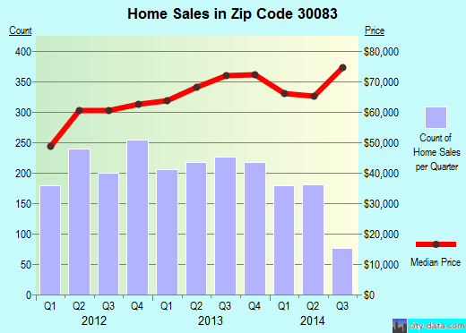 Zip code 30083 (Stone Mountain, GA) real estate house value trends