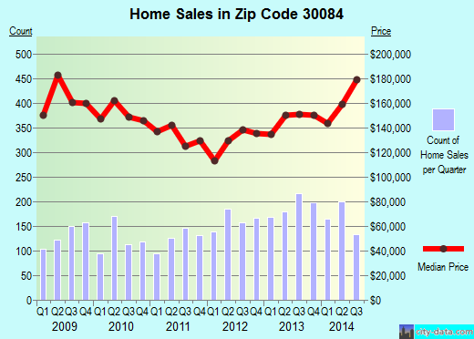 Zip code 30084 (Tucker, GA) real estate house value trends