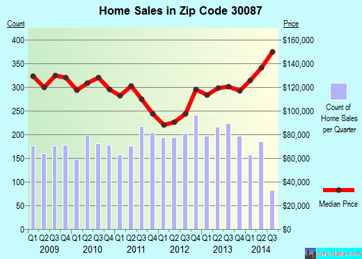 Zip code 30087 (Stone Mountain, GA) real estate house value trends