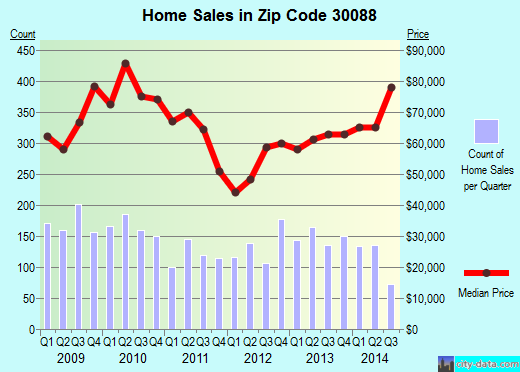 Zip code 30088 (Stone Mountain, GA) real estate house value trends