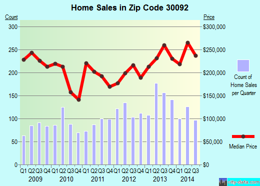 Zip code 30092 (Sandy Springs, Georgia) real estate house value trends