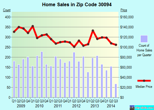 Zip code 30094 (Conyers, Georgia) real estate house value trends