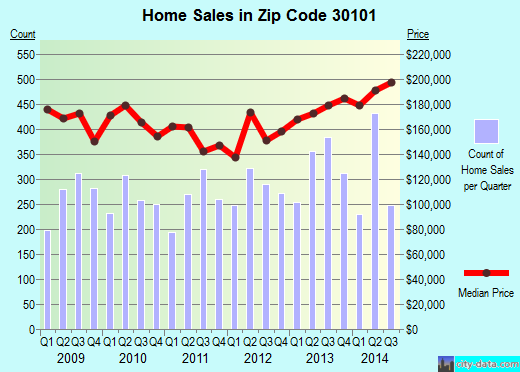 Zip code 30101 (Acworth, Georgia) real estate house value trends