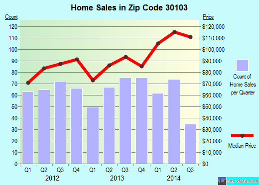 Zip code 30103 (Adairsville, Georgia) real estate house value trends