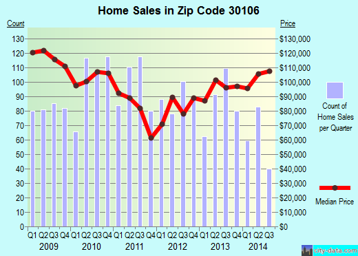 Zip code 30106 (Austell, Georgia) real estate house value trends
