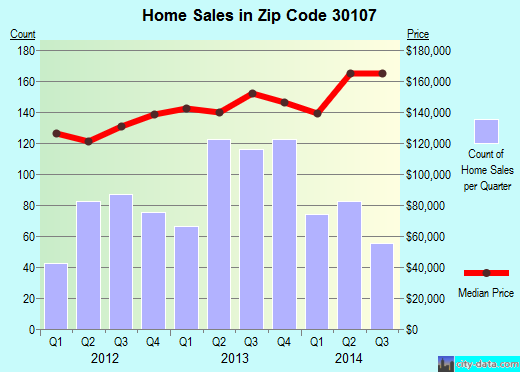 Zip code 30107 (BALL GROUND, Georgia) real estate house value trends