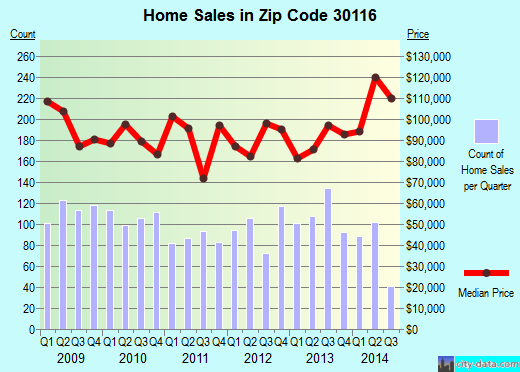 Zip code 30116 (Carrollton, Georgia) real estate house value trends