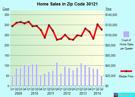 Zip code 30121 (Cartersville, Georgia) real estate house value trends