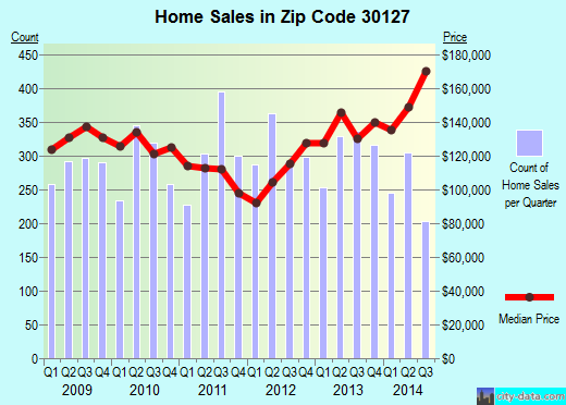 Zip code 30127 (Powder Springs, Georgia) real estate house value trends