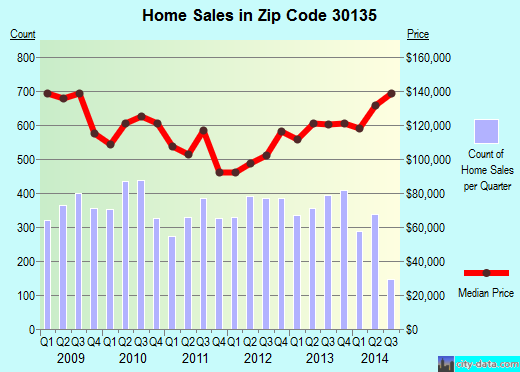 Zip code 30135 (Douglasville, Georgia) real estate house value trends