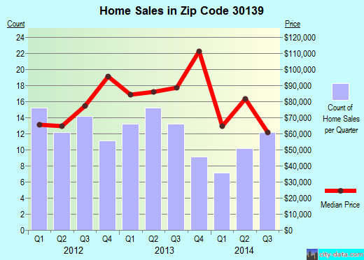 Zip code 30139 (Fairmount, Georgia) real estate house value trends