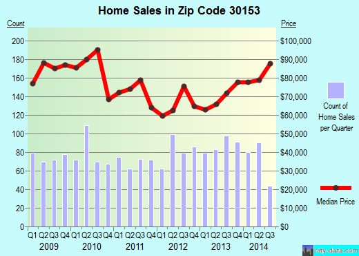 Zip code 30153 (Rockmart, Georgia) real estate house value trends