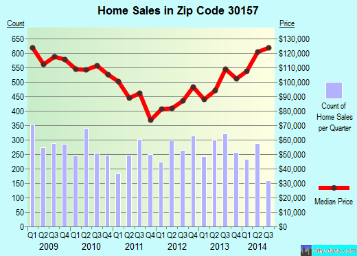 Zip code 30157 (Dallas, Georgia) real estate house value trends