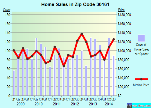 Zip code 30161 (Rome, Georgia) real estate house value trends