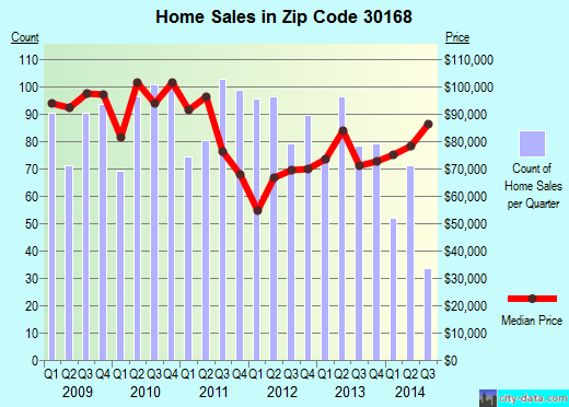 Zip code 30168 (Mableton, Georgia) real estate house value trends