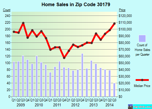 Zip code 30179 (Temple, Georgia) real estate house value trends