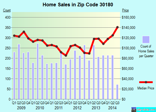 Zip code 30180 (Villa Rica, Georgia) real estate house value trends